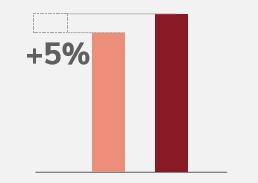 5 percent increase performance