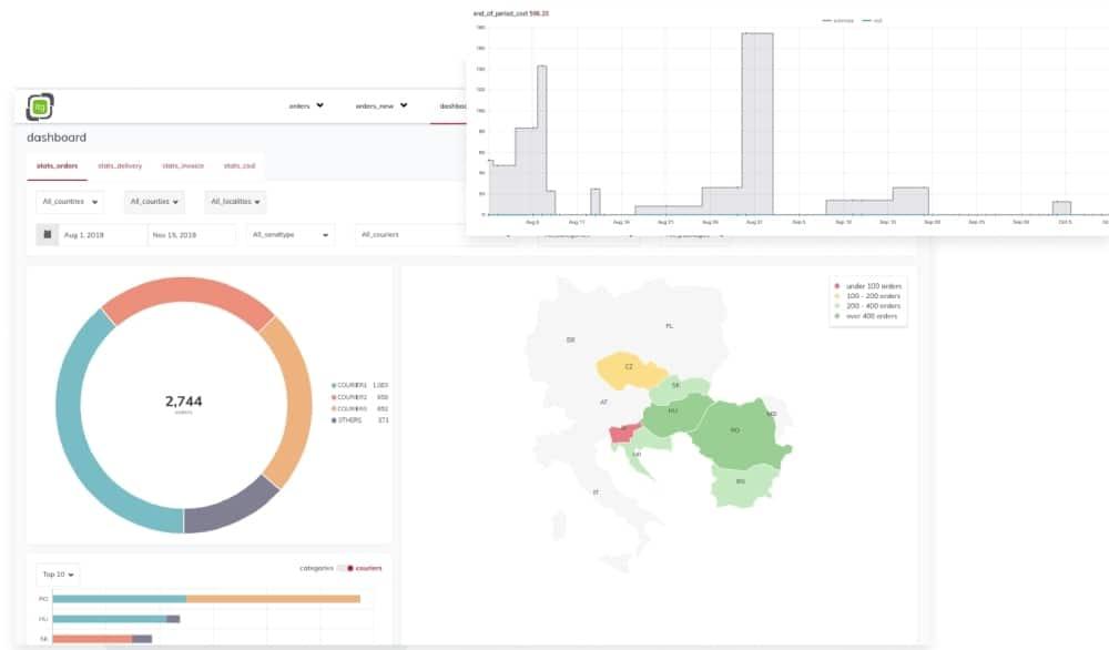 itg gateway real-time-analytics