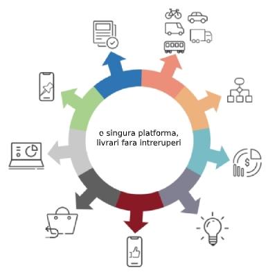 postis platform diagram
